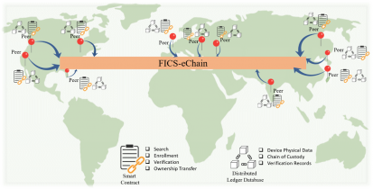 FICS-eChain: Enabling End-to-End Protection of Electronics Devices and Systems